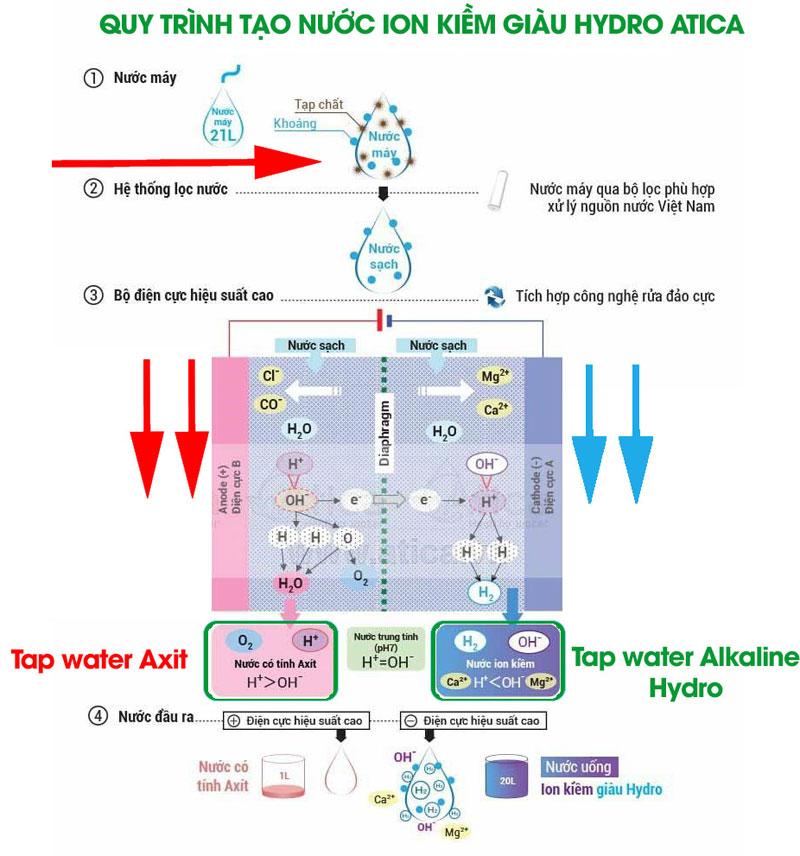 Quy trình tạo nước Atica
